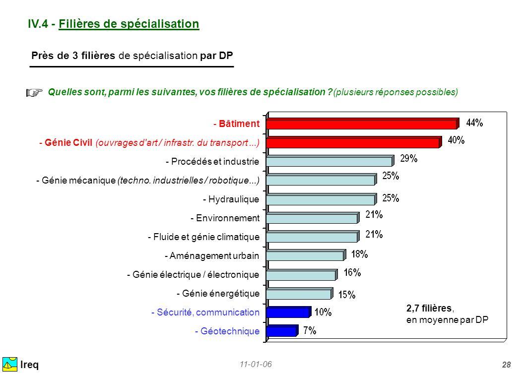 11-01-06 28 IV.4 - Filières de spécialisation Ireq Près de 3 filières de spécialisation par DP Quelles sont, parmi les suivantes, vos filières de spéc