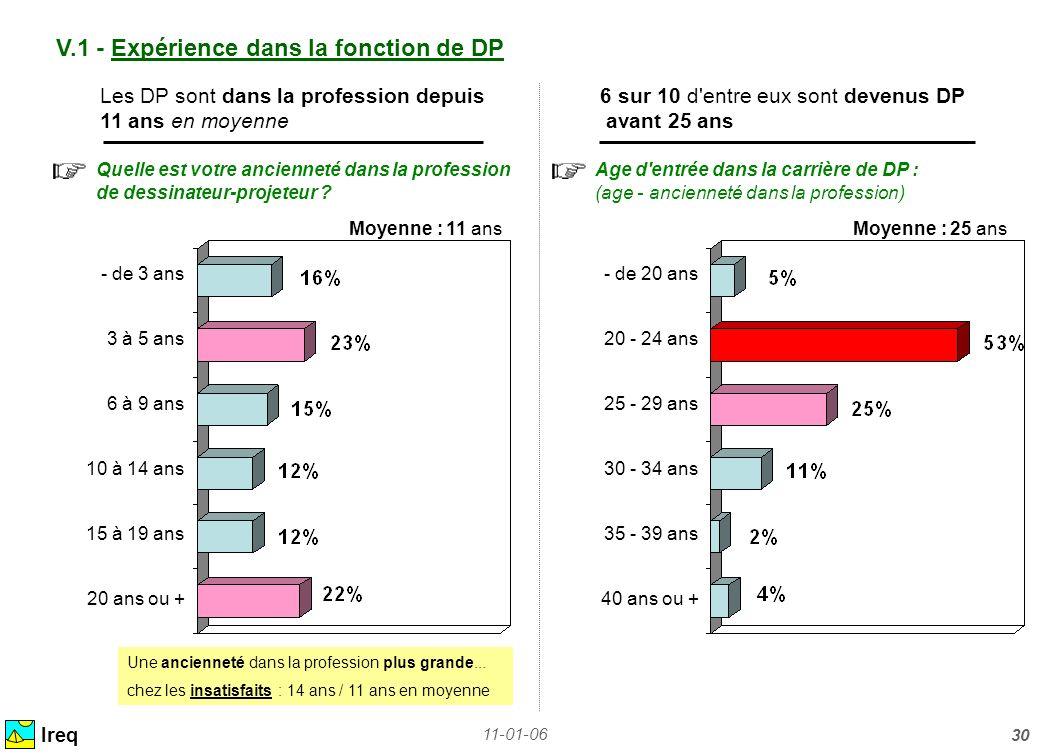 11-01-06 30 V.1 - Expérience dans la fonction de DP Ireq Les DP sont dans la profession depuis6 sur 10 d'entre eux sont devenus DP 11 ans en moyenne a