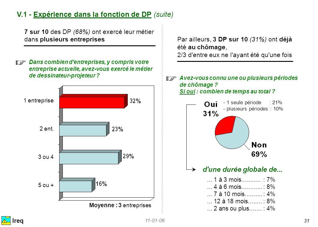 11-01-06 31 V.1 - Expérience dans la fonction de DP (suite) Ireq 7 sur 10 des DP (68%) ont exercé leur métier dans plusieurs entreprises Par ailleurs,