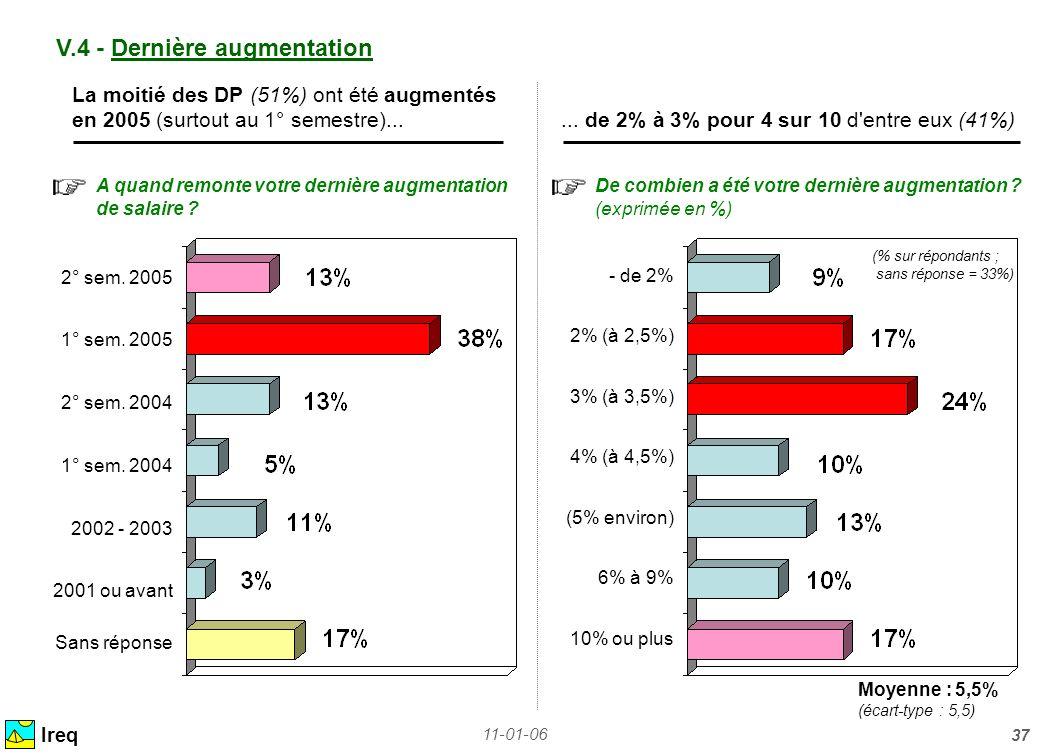 11-01-06 37 V.4 - Dernière augmentation Ireq La moitié des DP (51%) ont été augmentés en 2005 (surtout au 1° semestre)...... de 2% à 3% pour 4 sur 10