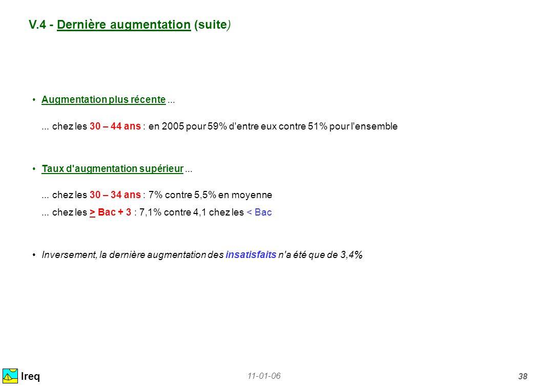 11-01-06 38 V.4 - Dernière augmentation (suite) Ireq Augmentation plus récente...... chez les 30 – 44 ans : en 2005 pour 59% d'entre eux contre 51% po