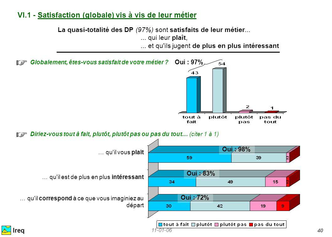 11-01-06 40 VI.1 - Satisfaction (globale) vis à vis de leur métier Ireq La quasi-totalité des DP (97%) sont satisfaits de leur métier...... qui leur p