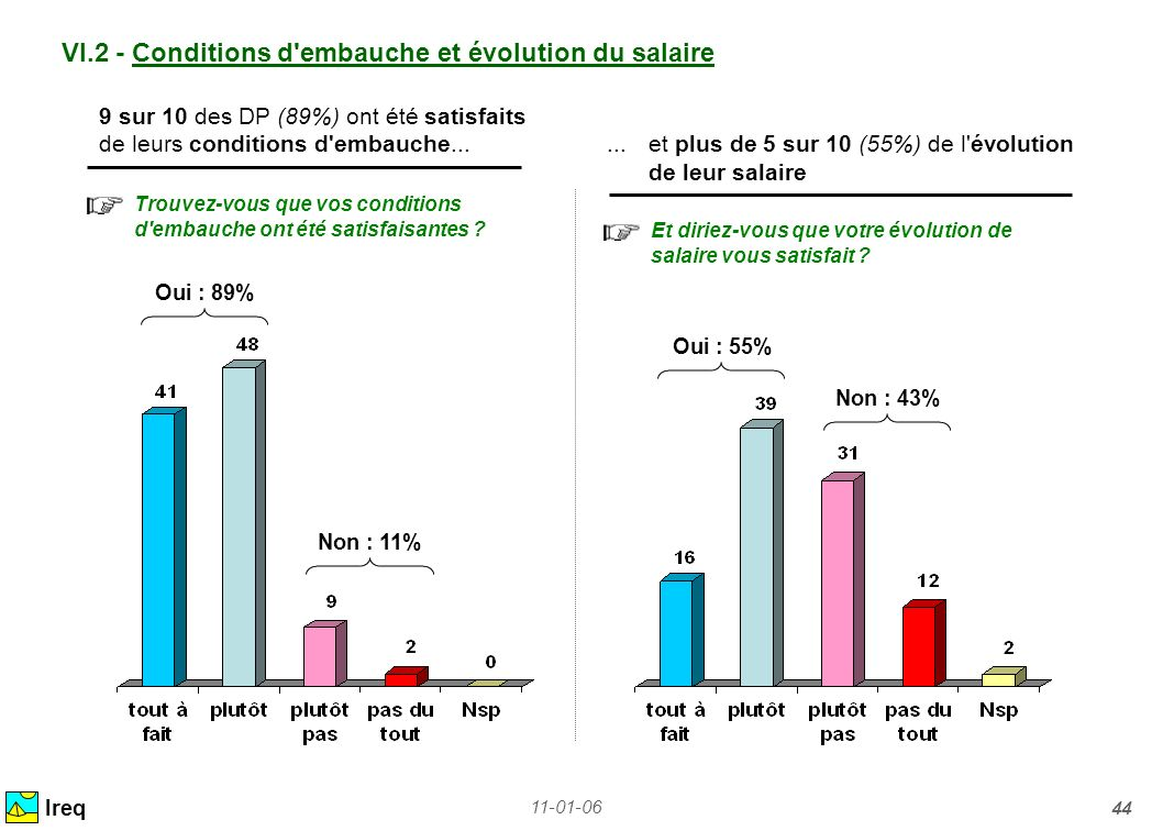 11-01-06 44 VI.2 - Conditions d'embauche et évolution du salaire Ireq Trouvez-vous que vos conditions d'embauche ont été satisfaisantes ? Et diriez-vo