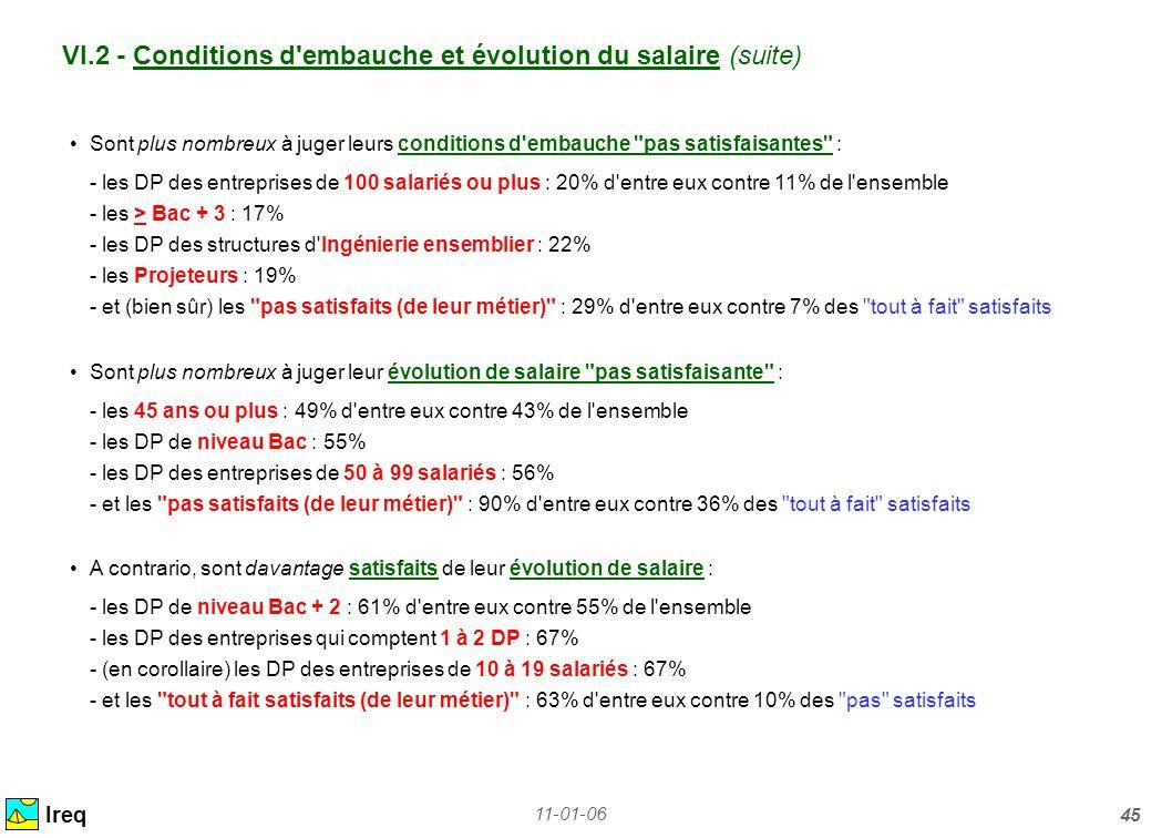 11-01-06 45 VI.2 - Conditions d'embauche et évolution du salaire (suite) Ireq Sont plus nombreux à juger leurs conditions d'embauche