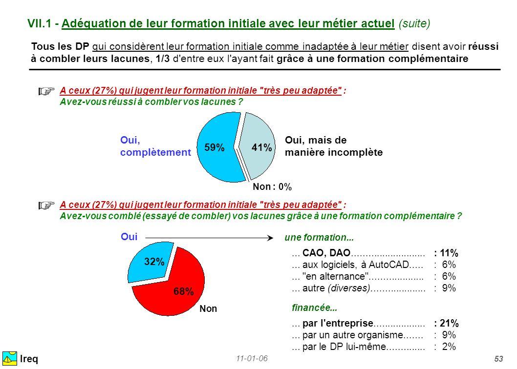11-01-06 53 VII.1 - Adéquation de leur formation initiale avec leur métier actuel (suite) Ireq Tous les DP qui considèrent leur formation initiale com