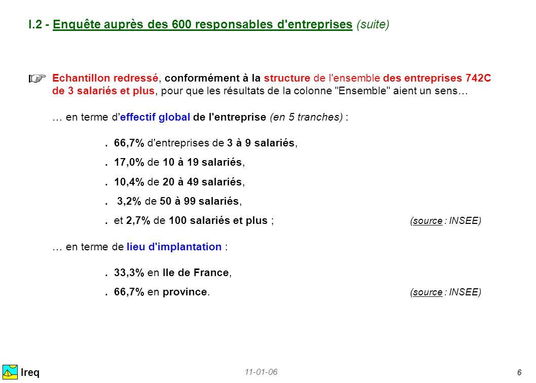 11-01-06 27 IV.3 – Fonctions et polyvalence / spécialisation selon la catégorie Ireq Exécution - Conception + Suivi + Management Exécution-Conception + Suivi Exécution - Conception DessinateursDPProjeteurs (14% de l ensemble) (70% de l ensemble) (14% de l ensemble) Polyvalents Spécialisés 52% DessinateursDPProjeteurs (14% de l ensemble) (70% de l ensemble) (14% de l ensemble) 48% 18% 82% 24% 76%