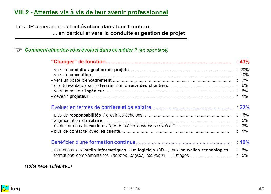 11-01-06 63 VIII.2 - Attentes vis à vis de leur avenir professionnel Ireq Les DP aimeraient surtout évoluer dans leur fonction,... en particulier vers