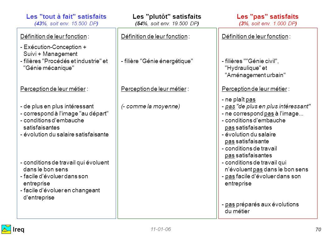 11-01-06 70 Ireq Définition de leur fonction : - Exécution-Conception + Suivi + Management - filières