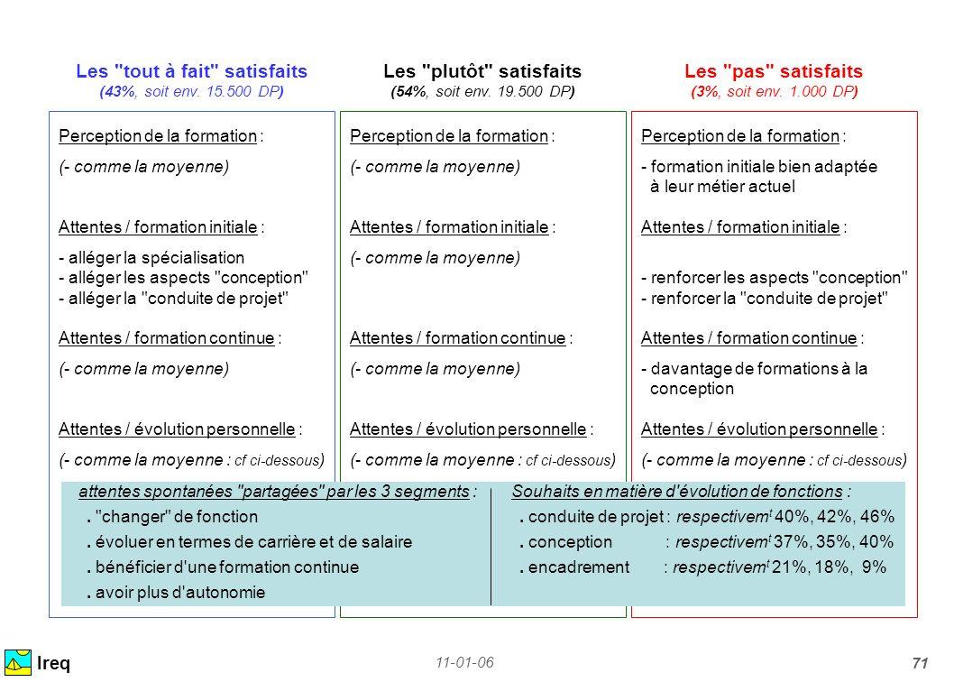 11-01-06 71 Ireq Perception de la formation : (- comme la moyenne) Attentes / formation initiale : - alléger la spécialisation - alléger les aspects