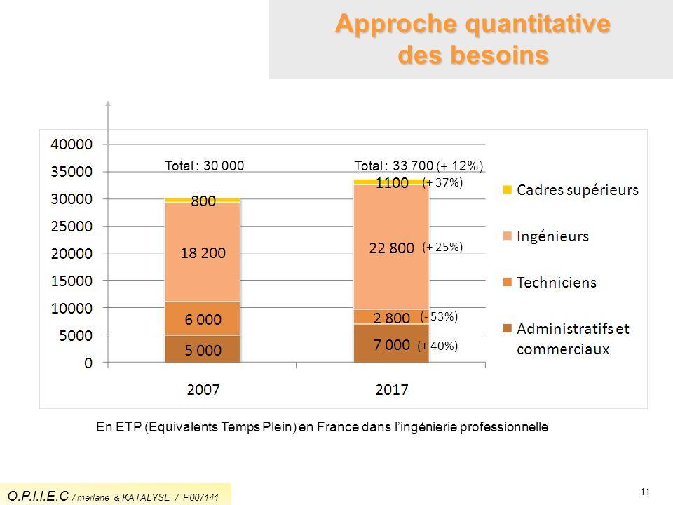 11 Approche quantitative des besoins (+ 37%) (+ 25%) (- 53%) (+ 40%) Total : 30 000Total : 33 700 (+ 12%) En ETP (Equivalents Temps Plein) en France d
