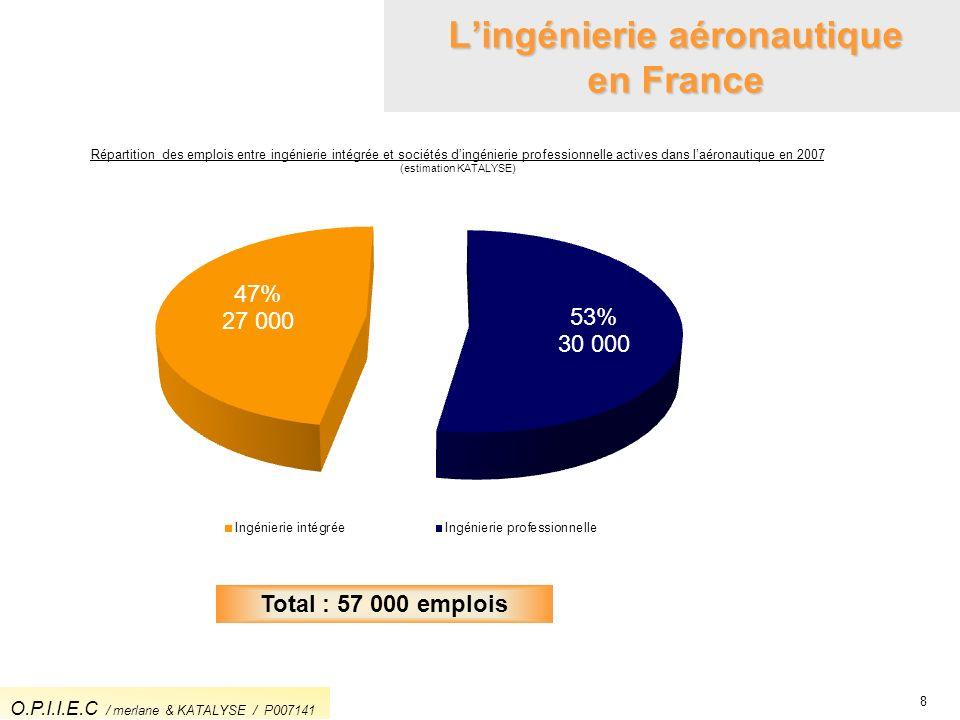 8 Lingénierie aéronautique en France Répartition des emplois entre ingénierie intégrée et sociétés dingénierie professionnelle actives dans laéronauti