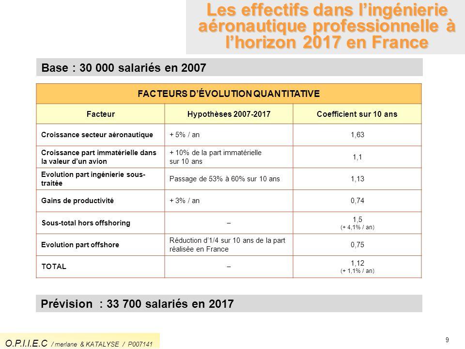 Base : 30 000 salariés en 2007 9 Les effectifs dans lingénierie aéronautique professionnelle à lhorizon 2017 en France Prévision : 33 700 salariés en