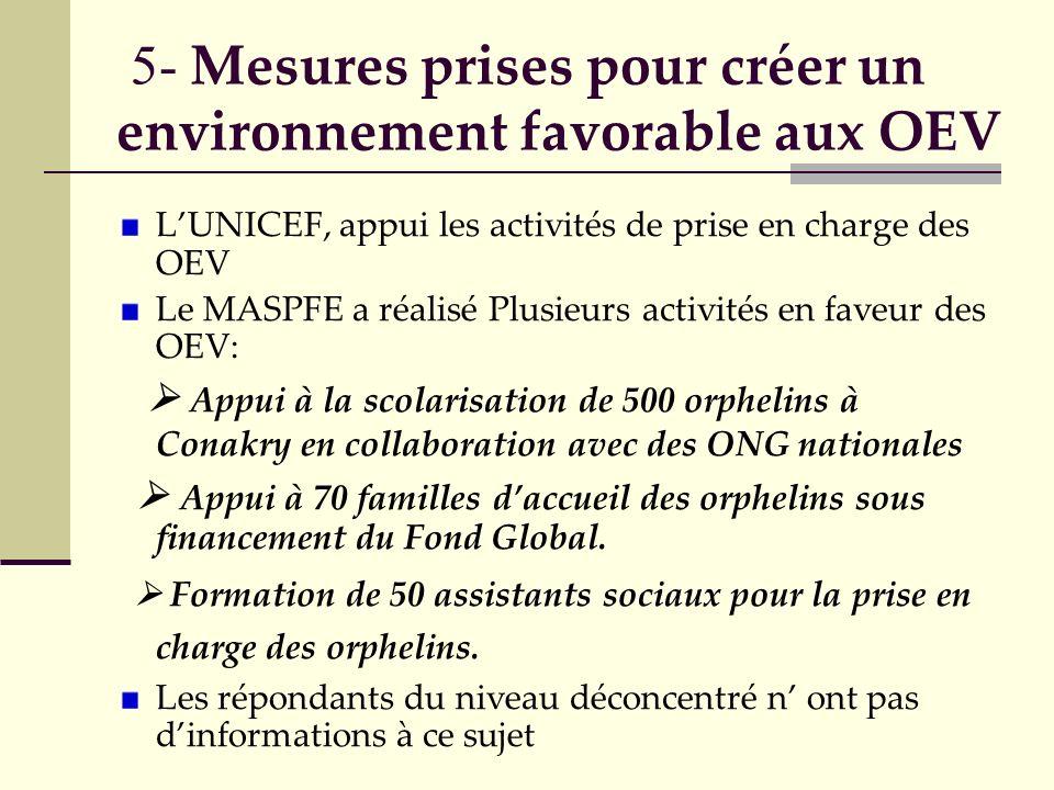 5- Mesures prises pour créer un environnement favorable aux OEV LUNICEF, appui les activités de prise en charge des OEV Le MASPFE a réalisé Plusieurs