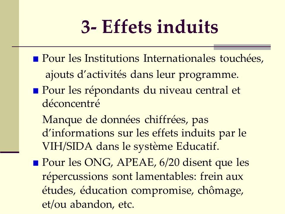 3- Effets induits Pour les Institutions Internationales touchées, ajouts dactivités dans leur programme. Pour les répondants du niveau central et déco