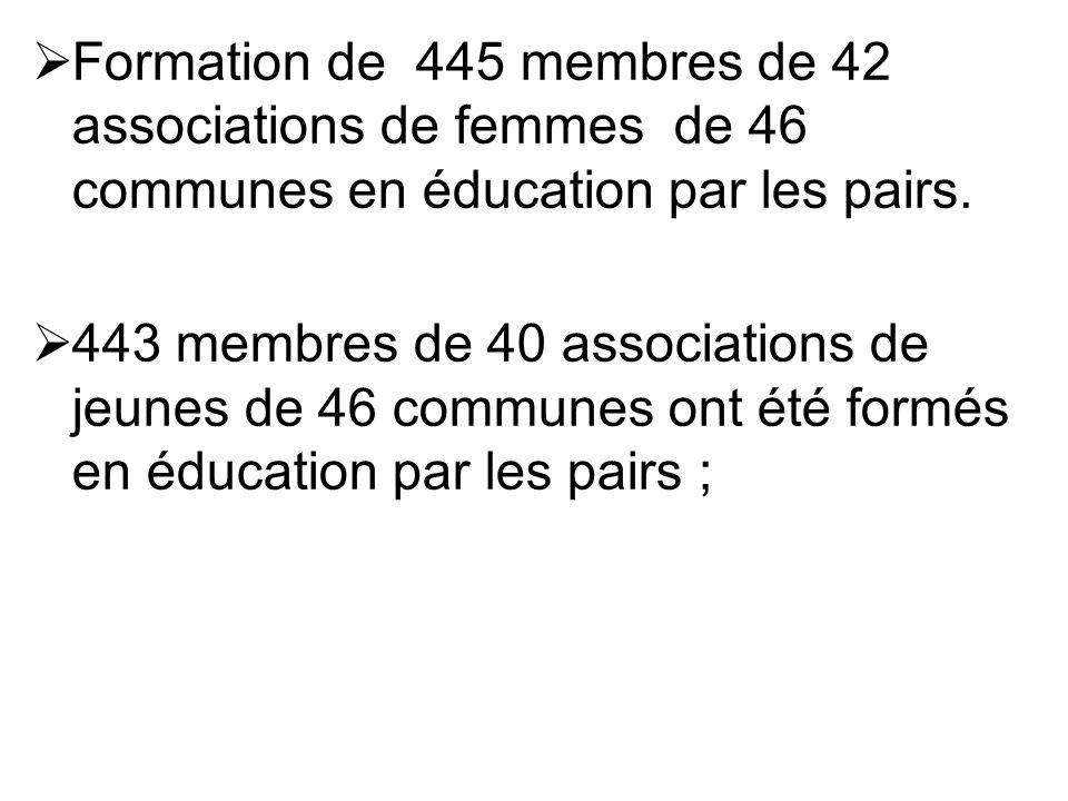 Formation de 445 membres de 42 associations de femmes de 46 communes en éducation par les pairs. 443 membres de 40 associations de jeunes de 46 commun