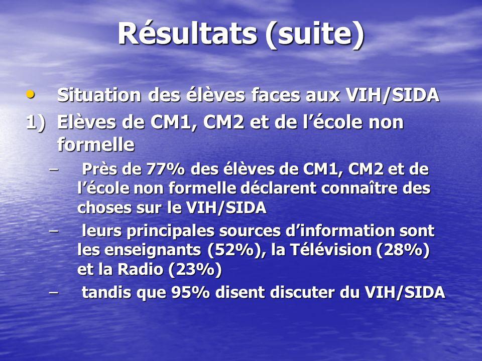 Résultats (suite) Situation des élèves faces aux VIH/SIDA Situation des élèves faces aux VIH/SIDA 1) Elèves de CM1, CM2 et de lécole non formelle – Pr