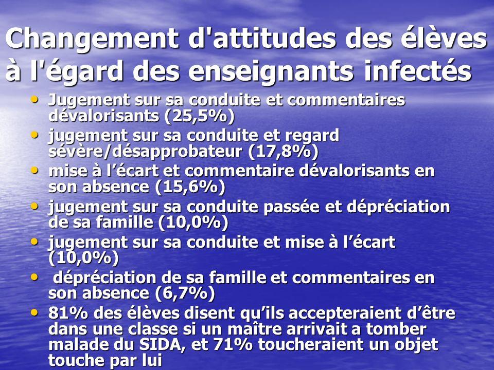 Changement d'attitudes des élèves à l'égard des enseignants infectés Jugement sur sa conduite et commentaires dévalorisants (25,5%) Jugement sur sa co
