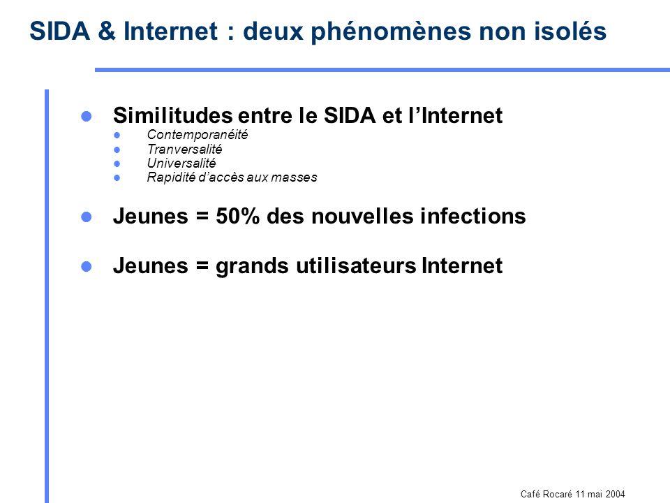 Café Rocaré 11 mai 2004 Internet : une source dinformation sur le VIHSIDA pour les jeunes SITES, spécificités AVANTAGES / LIMITES PERSPECTIVES