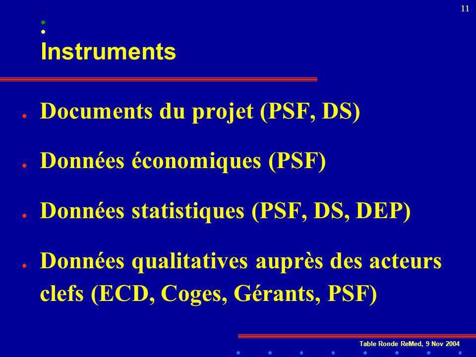 Table Ronde ReMed, 9 Nov 2004 11 Instruments l Documents du projet (PSF, DS) l Données économiques (PSF) l Données statistiques (PSF, DS, DEP) l Données qualitatives auprès des acteurs clefs (ECD, Coges, Gérants, PSF)
