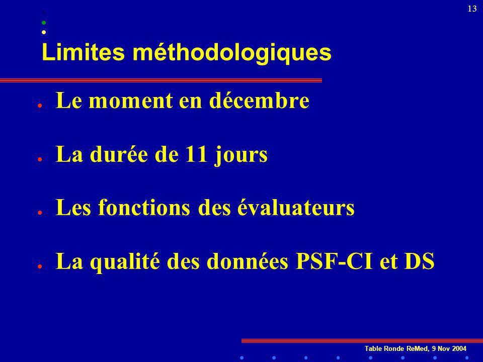 Table Ronde ReMed, 9 Nov 2004 13 Limites méthodologiques l Le moment en décembre l La durée de 11 jours l Les fonctions des évaluateurs l La qualité des données PSF-CI et DS