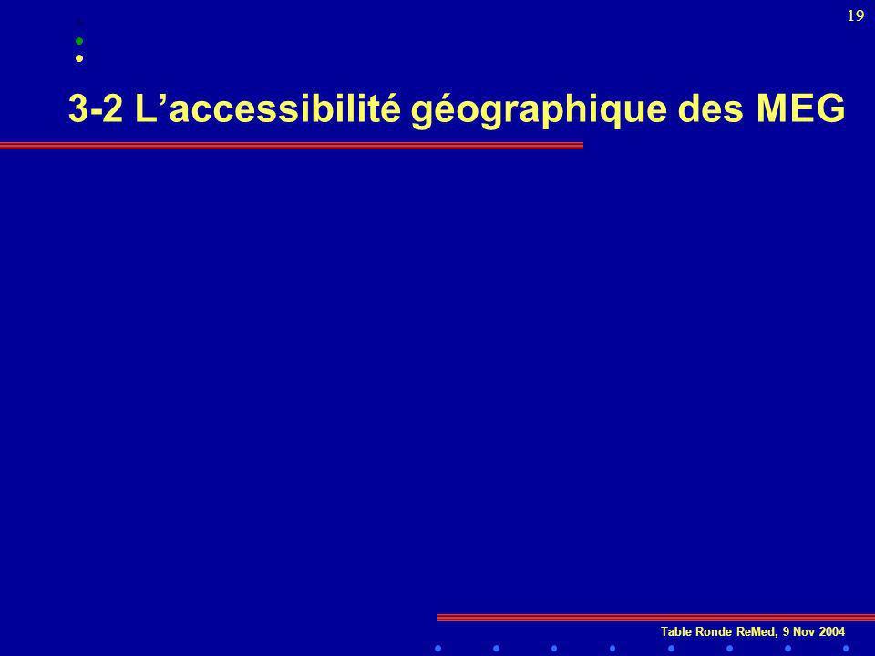 Table Ronde ReMed, 9 Nov 2004 19 3-2 Laccessibilité géographique des MEG