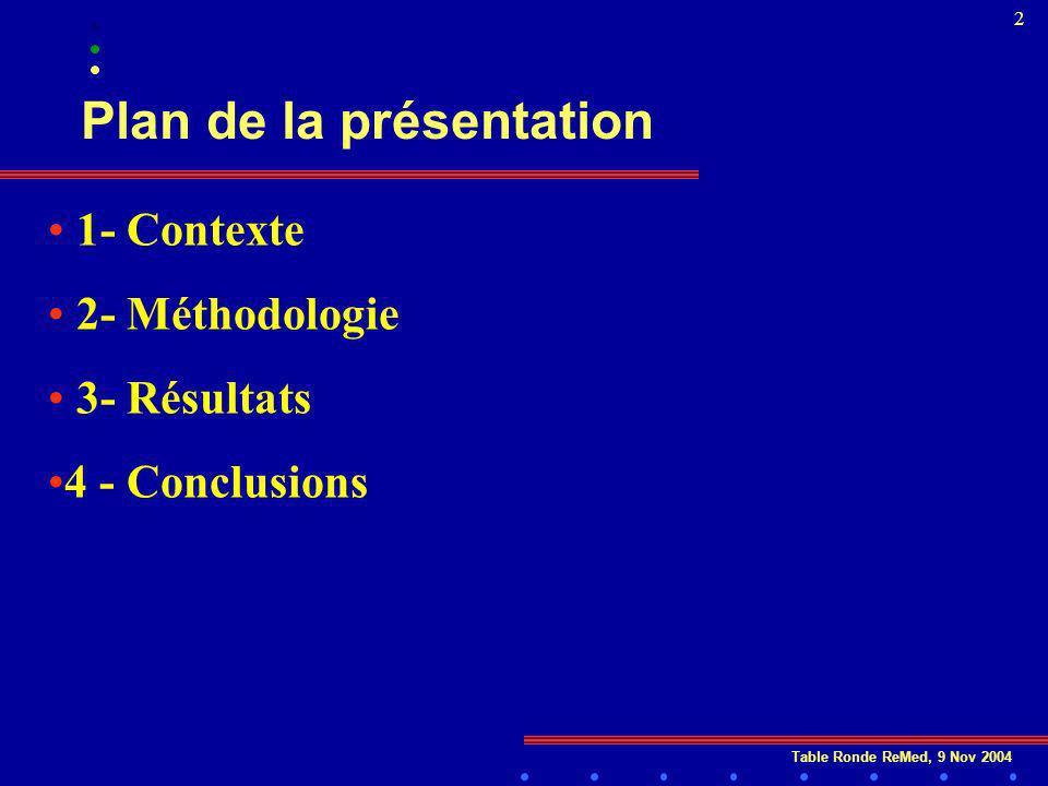 Table Ronde ReMed, 9 Nov 2004 2 Plan de la présentation 1- Contexte 2- Méthodologie 3- Résultats 4 - Conclusions