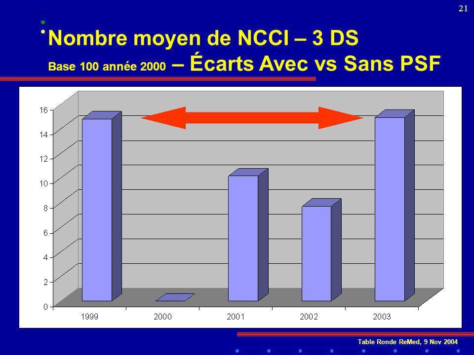 Table Ronde ReMed, 9 Nov 2004 21 Nombre moyen de NCCI – 3 DS Base 100 année 2000 – Écarts Avec vs Sans PSF