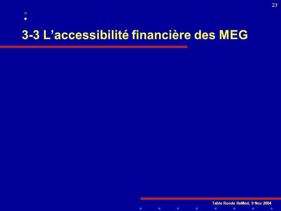 Table Ronde ReMed, 9 Nov 2004 23 3-3 Laccessibilité financière des MEG