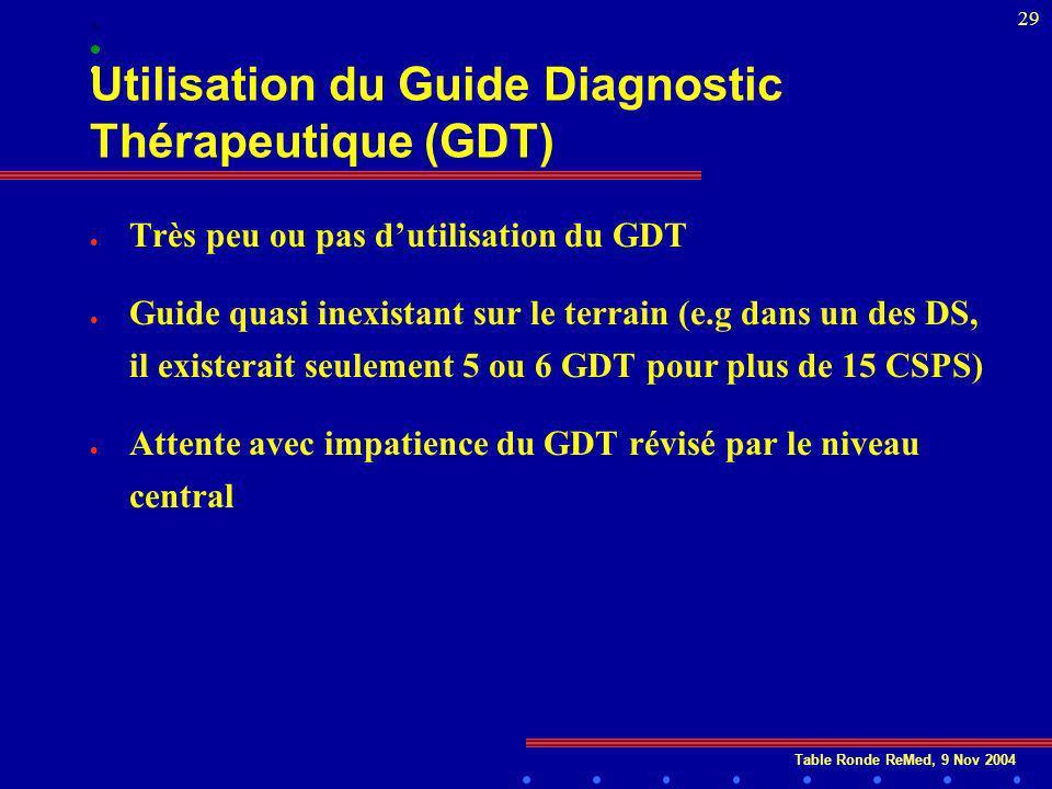 Table Ronde ReMed, 9 Nov 2004 29 Utilisation du Guide Diagnostic Thérapeutique (GDT) l Très peu ou pas dutilisation du GDT l Guide quasi inexistant sur le terrain (e.g dans un des DS, il existerait seulement 5 ou 6 GDT pour plus de 15 CSPS) l Attente avec impatience du GDT révisé par le niveau central