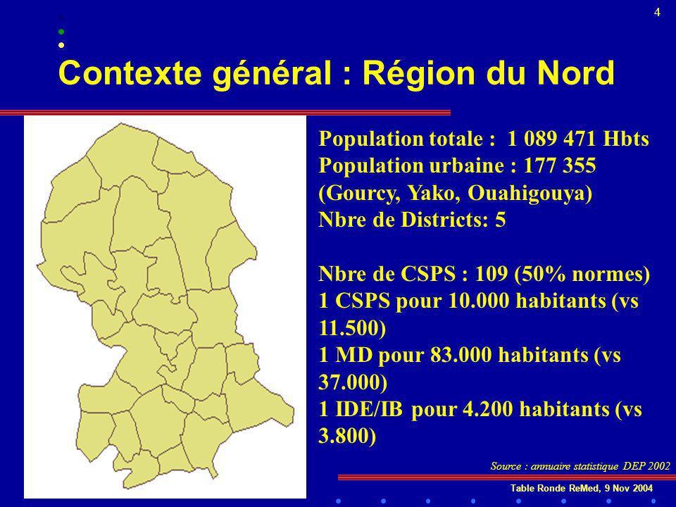 Table Ronde ReMed, 9 Nov 2004 4 Contexte général : Région du Nord Population totale : 1 089 471 Hbts Population urbaine : 177 355 (Gourcy, Yako, Ouahigouya) Nbre de Districts: 5 Nbre de CSPS : 109 (50% normes) 1 CSPS pour 10.000 habitants (vs 11.500) 1 MD pour 83.000 habitants (vs 37.000) 1 IDE/IB pour 4.200 habitants (vs 3.800) Source : annuaire statistique DEP 2002