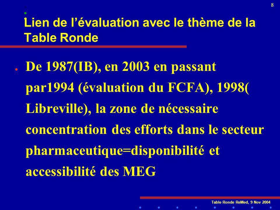 Table Ronde ReMed, 9 Nov 2004 8 Lien de lévaluation avec le thème de la Table Ronde l De 1987(IB), en 2003 en passant par1994 (évaluation du FCFA), 1998( Libreville), la zone de nécessaire concentration des efforts dans le secteur pharmaceutique=disponibilité et accessibilité des MEG