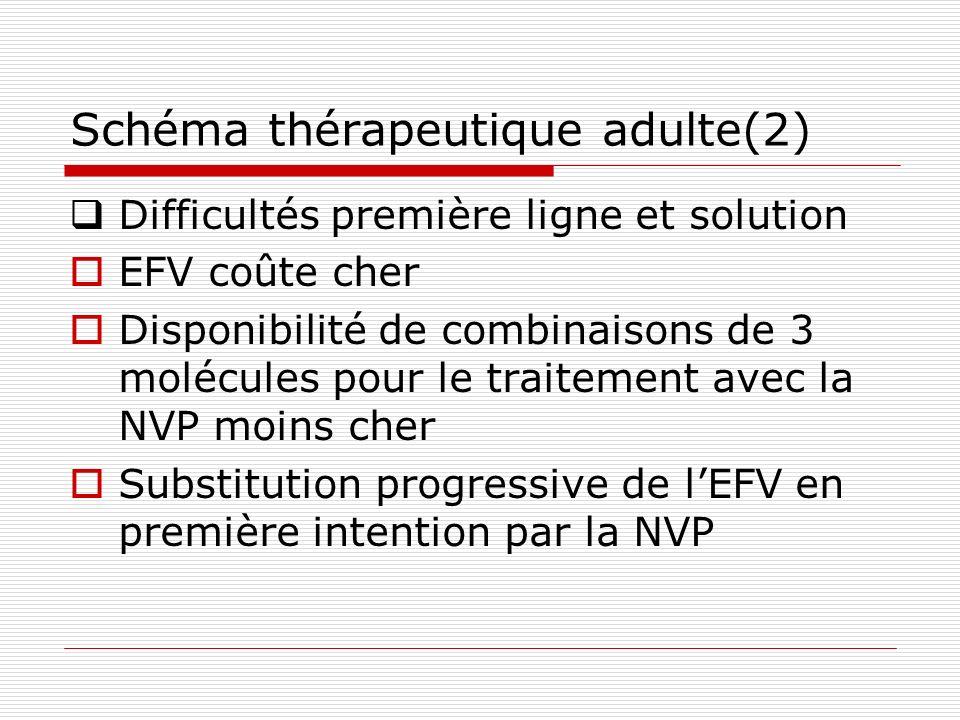 Schéma thérapeutique adulte (4) Deuxième ligne ddI + ABC + IP Si IP utilisé en première intention sans contre indication INNRT, utiliser ddI+ABC+INNRT(EFV ou NVP)