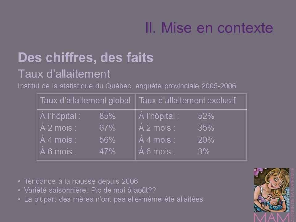Des chiffres, des faits Taux dallaitement Institut de la statistique du Québec, enquête provinciale 2005-2006 Tendance à la hausse depuis 2006 Variété