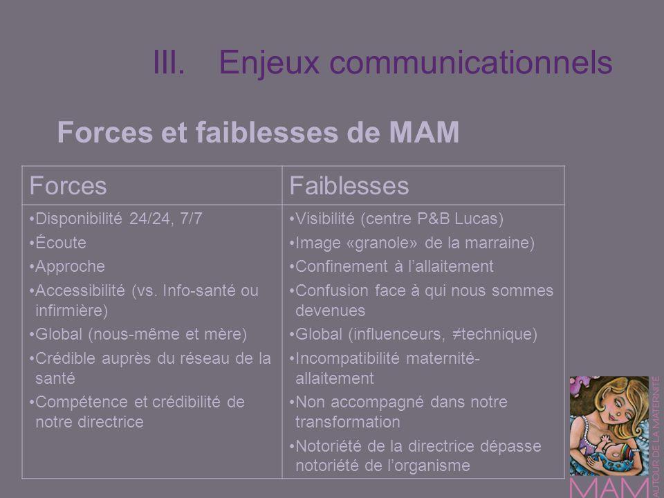 III.Enjeux communicationnels Forces et faiblesses de MAM ForcesFaiblesses Disponibilité 24/24, 7/7 Écoute Approche Accessibilité (vs. Info-santé ou in