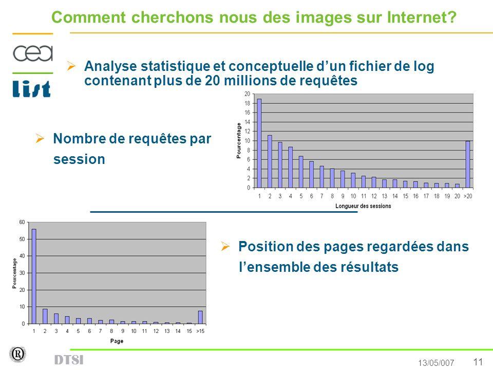 11 13/05/007 DTSI Comment cherchons nous des images sur Internet? Nombre de requêtes par session Analyse statistique et conceptuelle dun fichier de lo