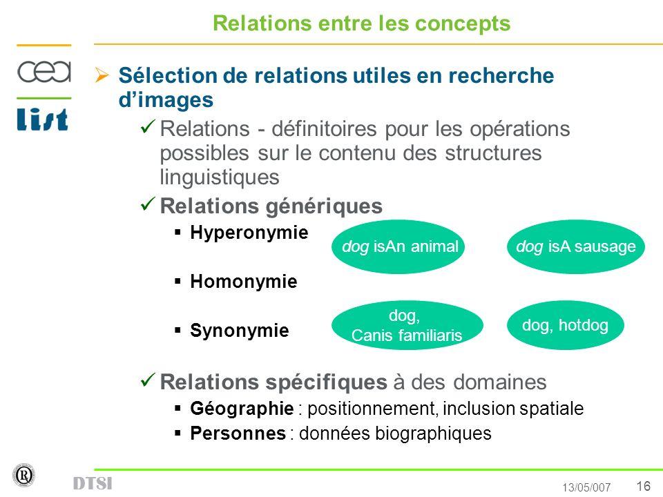 16 13/05/007 DTSI Relations entre les concepts Sélection de relations utiles en recherche dimages Relations - définitoires pour les opérations possibl
