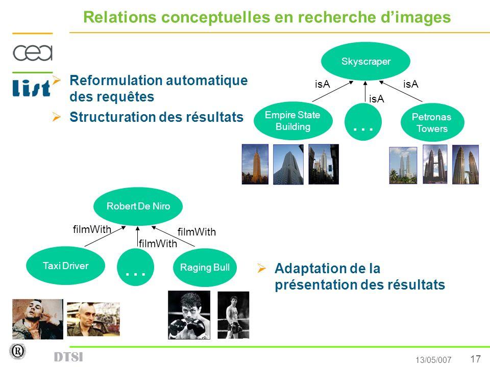 17 13/05/007 DTSI Relations conceptuelles en recherche dimages Reformulation automatique des requêtes Structuration des résultats Skyscraper Petronas