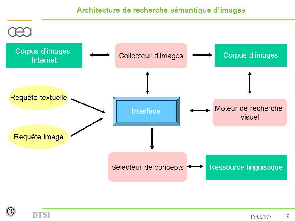 19 13/05/007 DTSI Architecture de recherche sémantique dimages Corpus dimages Internet Ressource linguistique Corpus dimages Collecteur dimages Sélect