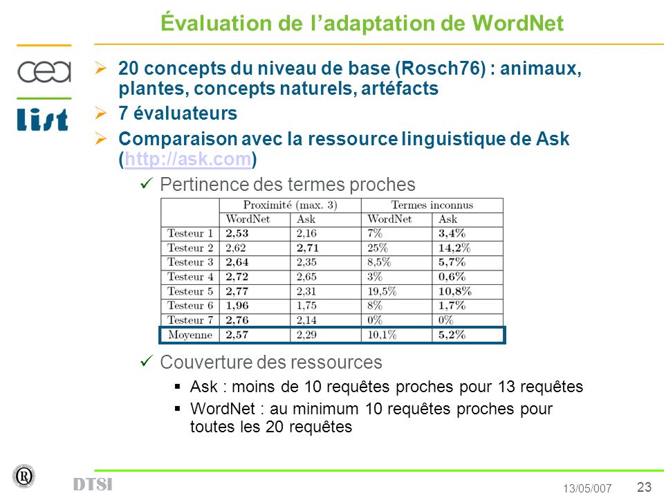 23 13/05/007 DTSI Évaluation de ladaptation de WordNet 20 concepts du niveau de base (Rosch76) : animaux, plantes, concepts naturels, artéfacts 7 éval