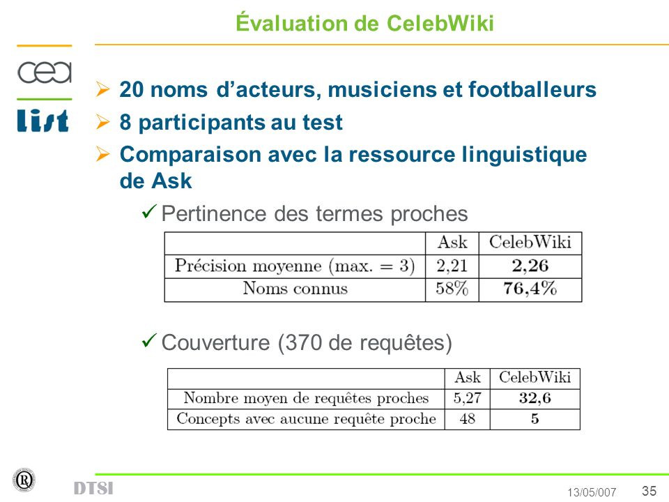 35 13/05/007 DTSI Évaluation de CelebWiki 20 noms dacteurs, musiciens et footballeurs 8 participants au test Comparaison avec la ressource linguistiqu