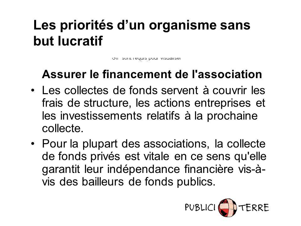 Assurer le financement de l'association Les collectes de fonds servent à couvrir les frais de structure, les actions entreprises et les investissement