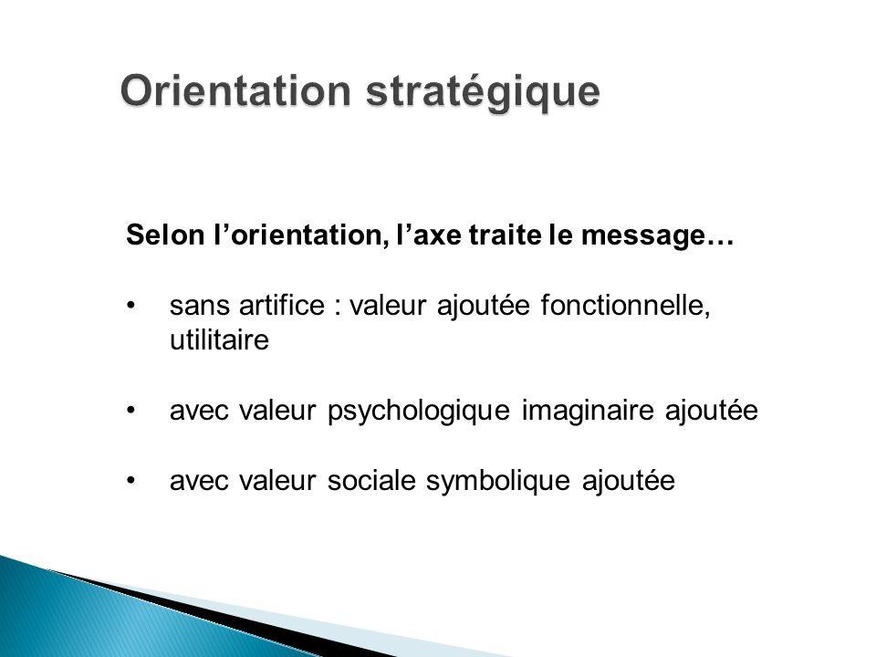 Selon lorientation, laxe traite le message… sans artifice : valeur ajoutée fonctionnelle, utilitaire avec valeur psychologique imaginaire ajoutée avec