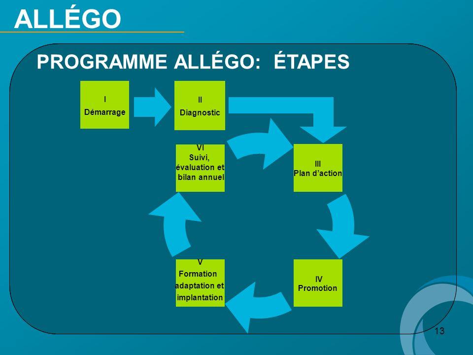 13 PROGRAMME ALLÉGO: ÉTAPES ALLÉGO III Plan daction V Formation adaptation et implantation VI Suivi, évaluation et bilan annuel IV Promotion I Démarra