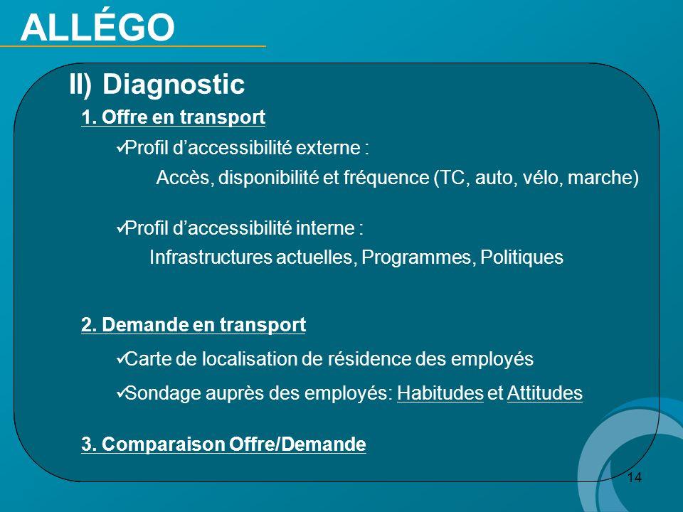 14 II) Diagnostic 1. Offre en transport Profil daccessibilité externe : Accès, disponibilité et fréquence (TC, auto, vélo, marche) Profil daccessibili