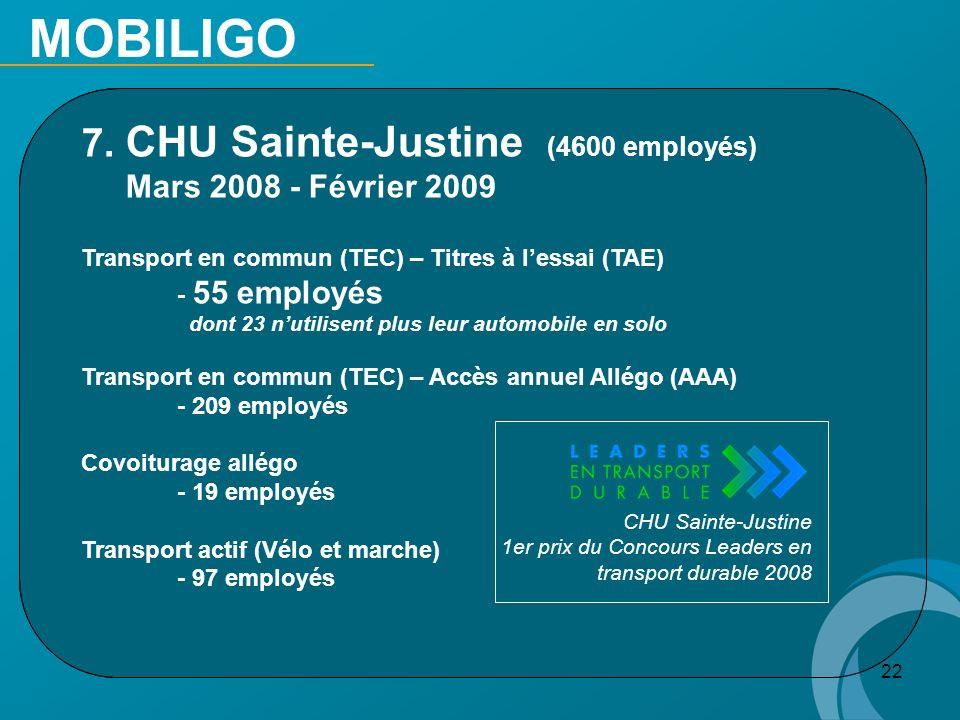 22 7. CHU Sainte-Justine (4600 employés) Mars 2008 - Février 2009 Transport en commun (TEC) – Titres à lessai (TAE) - 55 employés dont 23 nutilisent p
