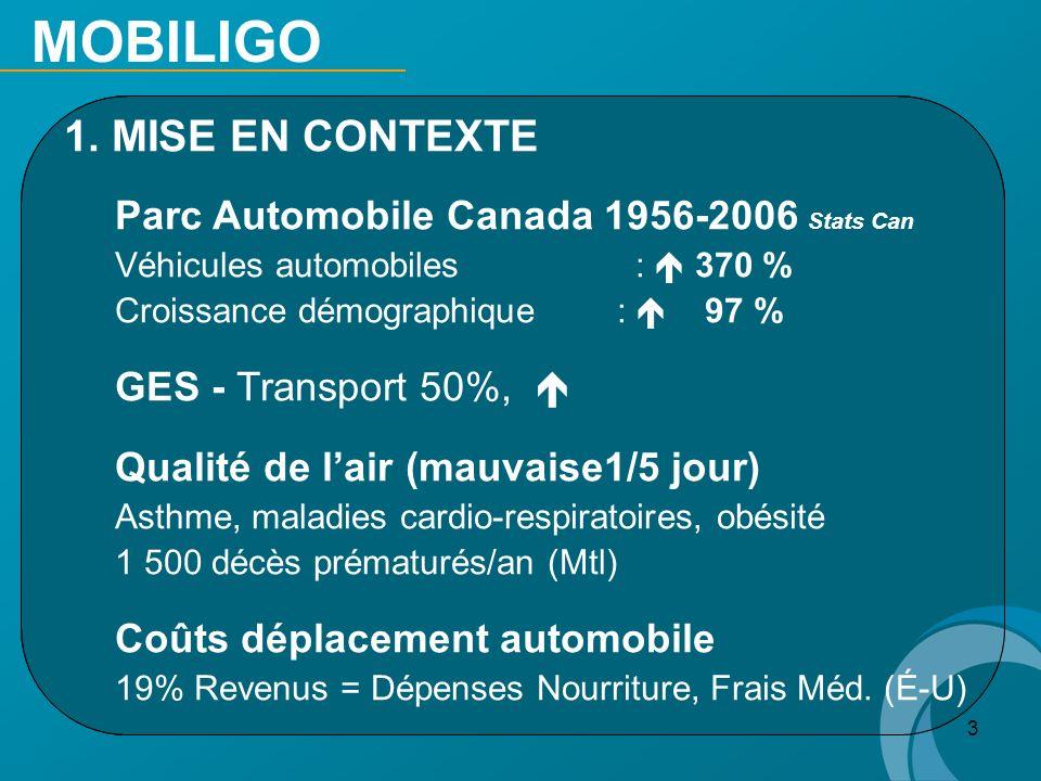 3 1. 1. MISE EN CONTEXTE Parc Automobile Canada 1956-2006 Stats Can Véhicules automobiles : 370 % Croissance démographique : 97 % GES - Transport 50%,