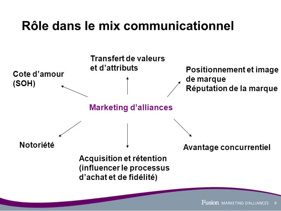 8 Rôle dans le mix communicationnel Transfert de valeurs et dattributs Positionnement et image de marque Réputation de la marque Cote damour (SOH) Mar