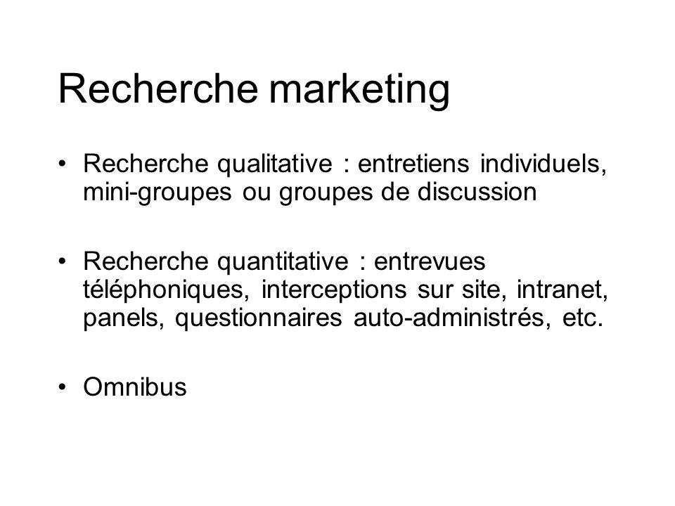 Recherche marketing Recherche qualitative : entretiens individuels, mini-groupes ou groupes de discussion Recherche quantitative : entrevues téléphoniques, interceptions sur site, intranet, panels, questionnaires auto-administrés, etc.