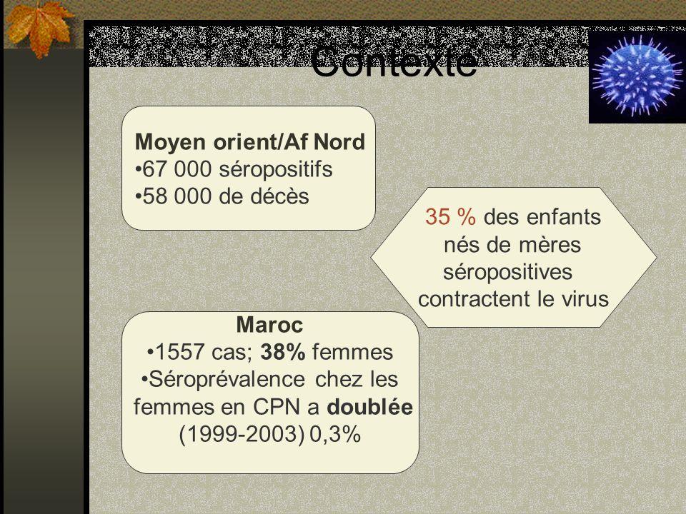 Contexte Moyen orient/Af Nord 67 000 séropositifs 58 000 de décès Maroc 1557 cas; 38% femmes Séroprévalence chez les femmes en CPN a doublée (1999-200