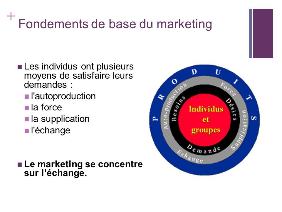 + Fondements de base du marketing Les individus ont plusieurs moyens de satisfaire leurs demandes : l'autoproduction la force la supplication l'échang